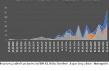 Dijagram: Kako se širila zaraza virusom Covid - 19 u BiH od 5. do 29. marta