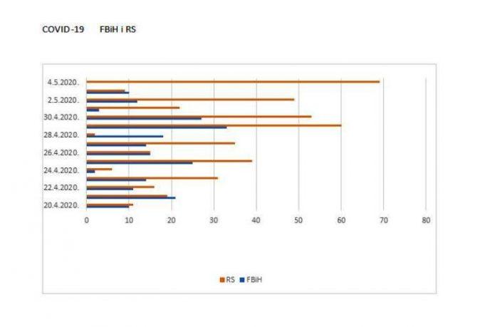 COVID-19: U RS-u od Vaskrsa dvostruko više oboljelih u odnosu na Federaciju