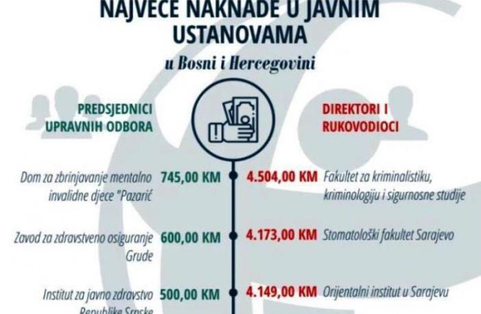 Za plate direktora javnih ustanova 7,5 miliona KM godišnje
