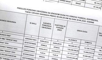 Spisak poreznih dužnika PUFBiH: 3.728 preduzeća duguju 2,6 milijardi KM