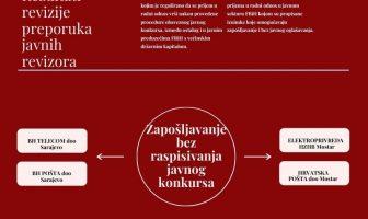 U javnom sektoru u FBiH bez javnog konkursa zaposleno 330 osoba